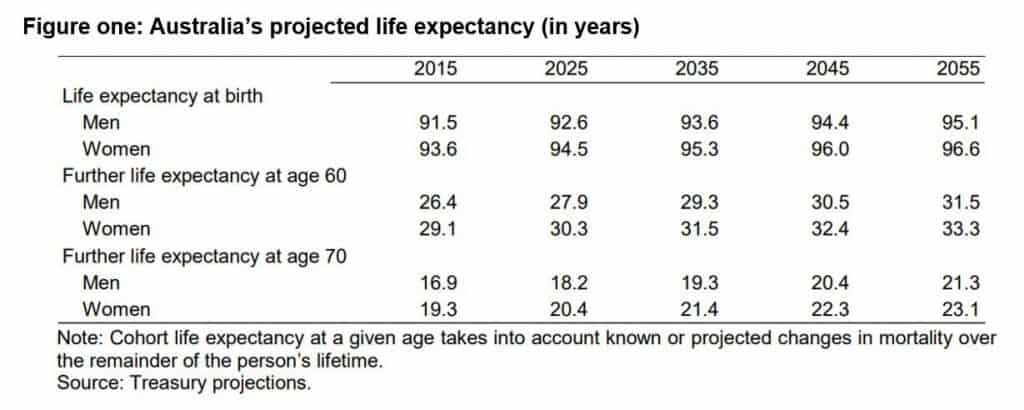 Australias projected life expectancy in years