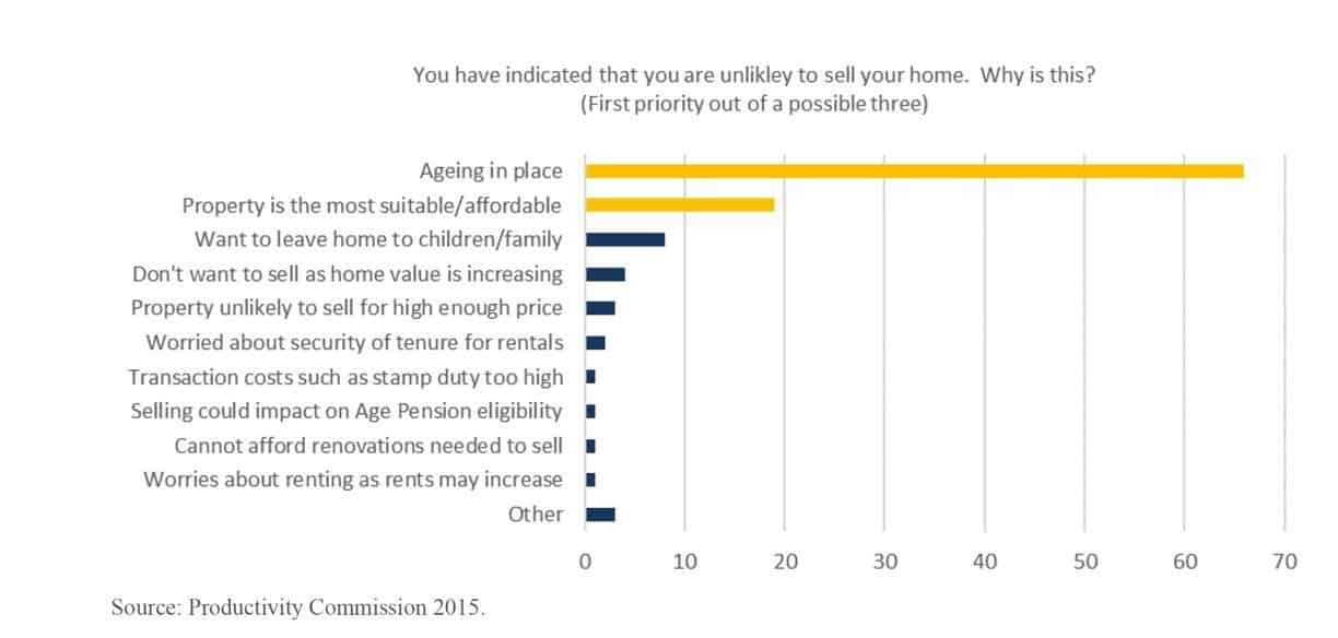 downsizing intentions of australian retirees