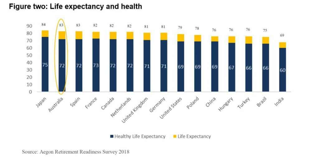 life expectancy and health australias aging population