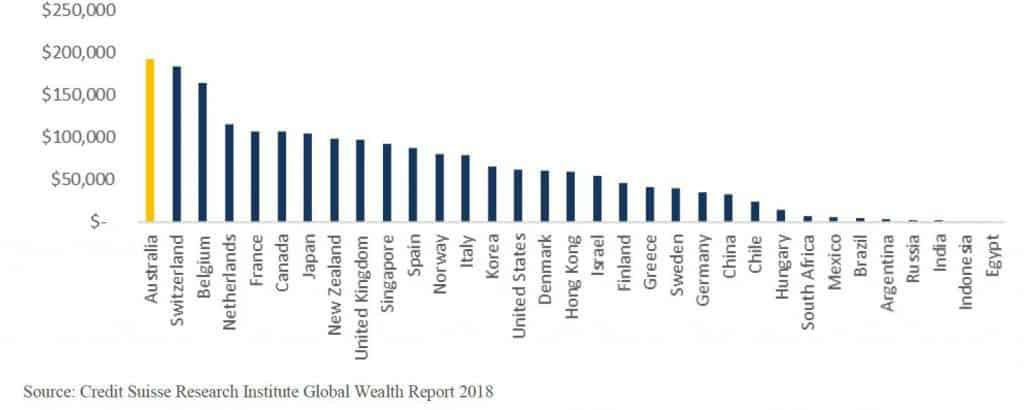 median wealth per adult 2018