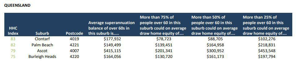 queensland home equity by postcode