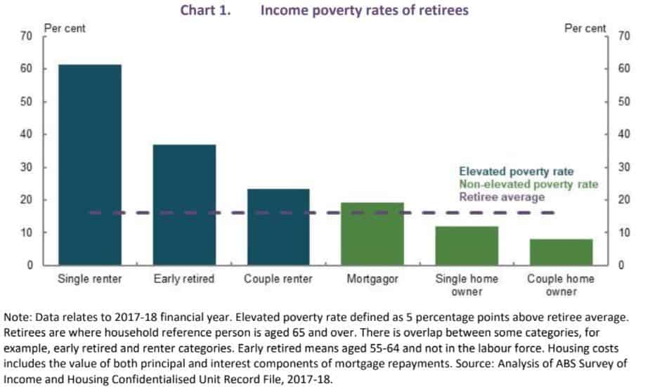 income poverty rates for retirees